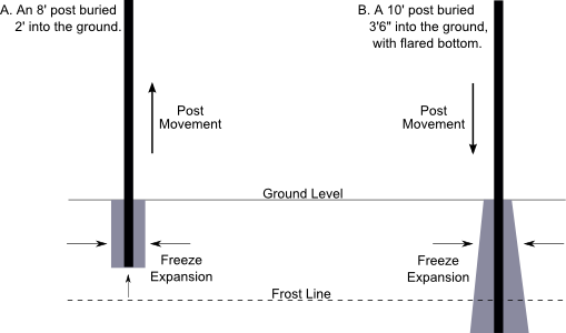 Diagram of Fence Posts Showing Effects of Frost Heave.