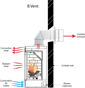 A vent diagram from Regency Fireplace Products